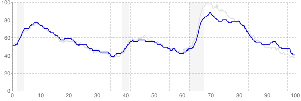 Pennsylvania monthly unemployment rate chart from 1990 to October 2018